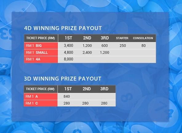 4D Lottery Malaysia High Winning Prize in iBET Casino Malaysia
